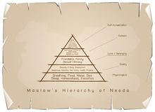 Hierarchy of Needs Chart of Human Motivation on Old Paper Royalty Free Stock Images