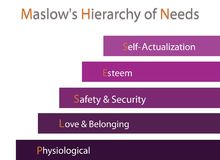Hierarchy of Needs Chart of Human Motivation. Social and Psychological Concepts, Illustration of Maslow Bar Chart with Five Levels Hierarchy of Needs in Human Royalty Free Stock Image