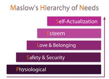Hierarchy of Needs Chart of Human Motivation. Social and Psychological Concepts, Illustration of Maslow Bar Chart with Five Levels Hierarchy of Needs in Human Stock Images
