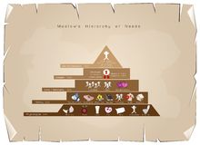 Hierarchy of Needs Chart of Human Motivation Royalty Free Stock Images