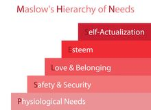 Hierarchy of Needs Chart of Human Motivation. Social and Psychological Concepts, Illustration of Maslow Stage Chart with Five Levels Hierarchy of Needs in Human Stock Photography