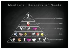 Hierarchy of Needs Diagram of Human Motivation on Chalkboard Royalty Free Stock Photo