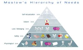 Hierarchy of Needs Diagram of Human Motivation Royalty Free Stock Photos