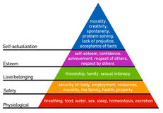 Hierarchy of needs of Maslow Stock Image