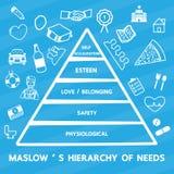 Hierarquia do ` s de Maslow das necessidades ilustração stock