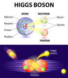Higgs Boson particle. Higgs Boson or What is the god particle. The elusive Higgs boson, thought to be responsible for giving matter its property of mass. The Royalty Free Stock Photo