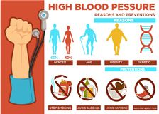 High blood pressure reasons and prevention poster vector. Gender and age, obesity and genetic indicators. Stop smoking and drinking alcohol, don`t use caffeine stock illustration