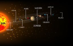 High detailed Solar system poster with scientific information Stock Photos