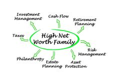 High Net Worth Family royalty free stock images