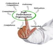 High Performance Organization Royalty Free Stock Photos