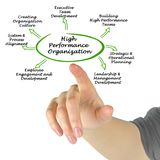 High Performance Organization Stock Images