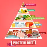 High protein diet poster. High protein diet vertical poster. Colourful vector illustration with different food types isolated on a light pink background. Healthy stock illustration