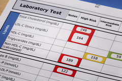 High risk cholesterol test results. High risk cholesterol - a detail of blood laboratory screening results with focus on lipids panel royalty free stock image