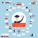 Higher Education Infographics. With college and university symbols and charts vector illustration Royalty Free Stock Photos