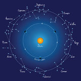 Himmelkarten- und -tierkreiskonstellationen mit Namen Lizenzfreie Stockfotos