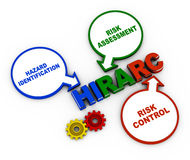 HIRARC. Hazard identification risk assessment and risk control, or HIRARC Royalty Free Stock Photography