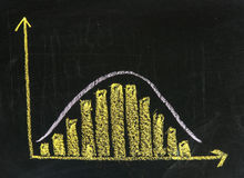 Histogram with Gaussian distribution on blackboard. Histogram with Gaussian normal or bell shape distribution - rough representation with chalk on blackboard stock image