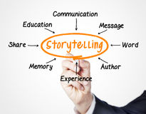 historieberättande Arkivfoton