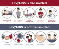 HIV And AIDS Transmission Poster Of Infographic Logotypes Royalty Free Stock Images
