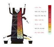 Hochofen - infographics der Eisenproduktion vektor abbildung