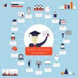 Hochschulausbildung Infographics Stockbilder