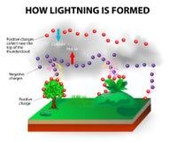 Hoe de bliksem wordt gevormd vector illustratie