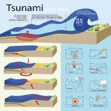 Hoe tsunami wordt bewerkt Royalty-vrije Stock Afbeelding