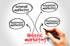 Holistic marketing. Mind map, business concept Stock Photography