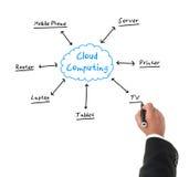 Hombre de negocios que dibuja un diagrama sobre la computación de la nube Fotos de archivo libres de regalías