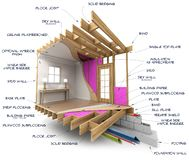 Home architecture technical explanation royalty free stock image