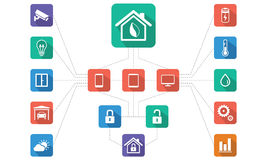 Home automation,Smart home management Royalty Free Stock Photo