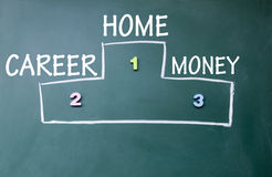 Home, career and money Ranking. Symbol royalty free stock photography