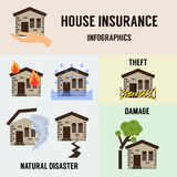 Home insurance vector illustration Royalty Free Stock Photography