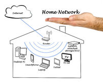 Home Network Royalty Free Stock Images