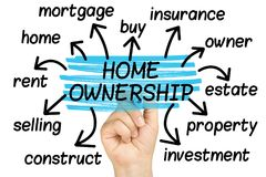 Home Ownership Word Cloud tag cloud isolated. Home Ownership Word Cloud or tag cloud isolated Royalty Free Stock Images