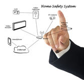 Home safety system. Presenting Diagram of home safety system Royalty Free Stock Photos