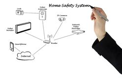 Home safety system. Presenting diagram of Home safety system Stock Photo