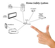 Home safety system Royalty Free Stock Photo