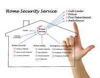 Home security. Important components of home security royalty free stock photography