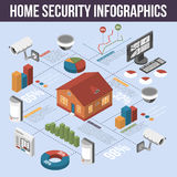 Home Security Isometric Infographic Poster Stock Image