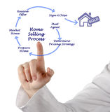 Home Selling Process. Presenting Diagram of Home Selling Process Stock Image