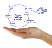Home Selling Process. Presenting diagram of Home Selling Process Royalty Free Stock Photo