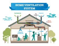 Free Home Ventilation System Vector Illustration. House With Air Conditioning, Climate Control And Temperature Equipment For Fresh Air. Stock Photo - 123286000