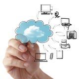Homem de negócios que desenha um diagrama de computação da nuvem Fotos de Stock