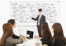 Homem de negócios que tira uma carta de planeamento bem sucedida Imagens de Stock Royalty Free