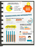 Homeschooling infographic Royalty Free Stock Photos