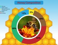 Honungsammansättning Royaltyfri Foto