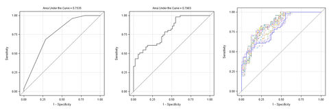 Horizontale grafiek drie & krommen geïsoleerd op wit Royalty-vrije Stock Foto's