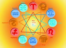 Horoscope: 12 Zodiac Signs Elements Royalty Free Stock Photo