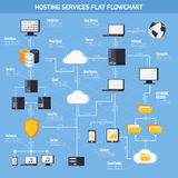 Hosting Services  Flowchart Royalty Free Stock Images
